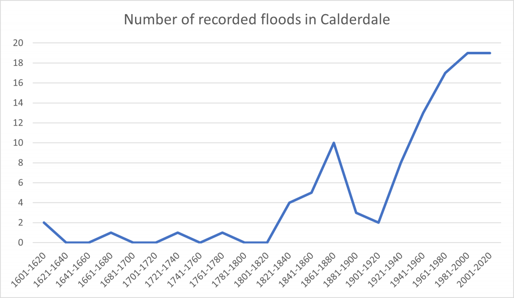 Graph to show number of recorded floods in Calderdale 1600-2020